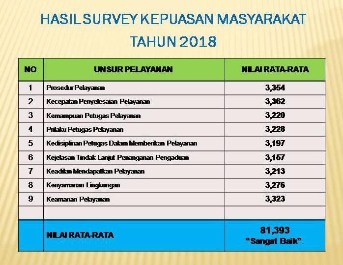 HASIL SKM TAHUN 2018